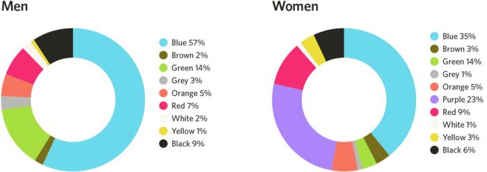 رنگ های پرطرفدار میان مردان و زنان چیست؟