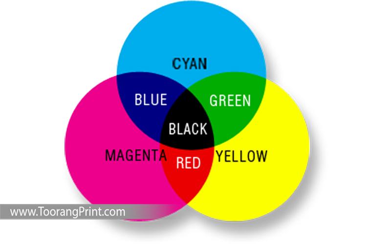 چهار رنگ اصلی در چاپ