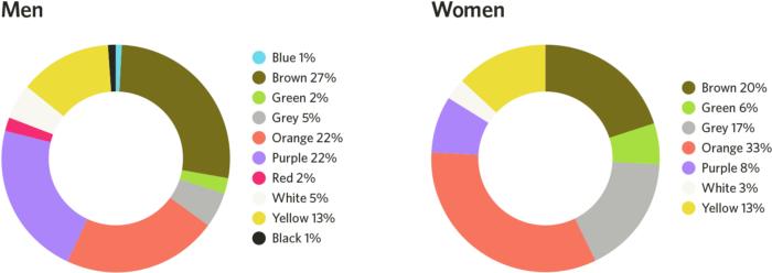 رنگهای کم طرفدار میان زن ها و مرد ها چیست؟
